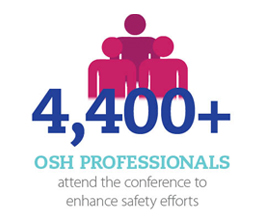 4,400+ OSH professionals attend the conference to enhance safety efforts